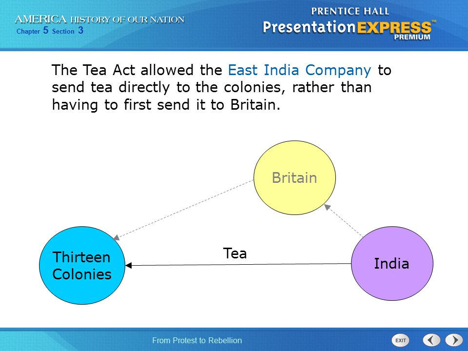 The Tea Act allowed the East India Company to send tea directly to the colonies, rather than having to first send it to Britain.