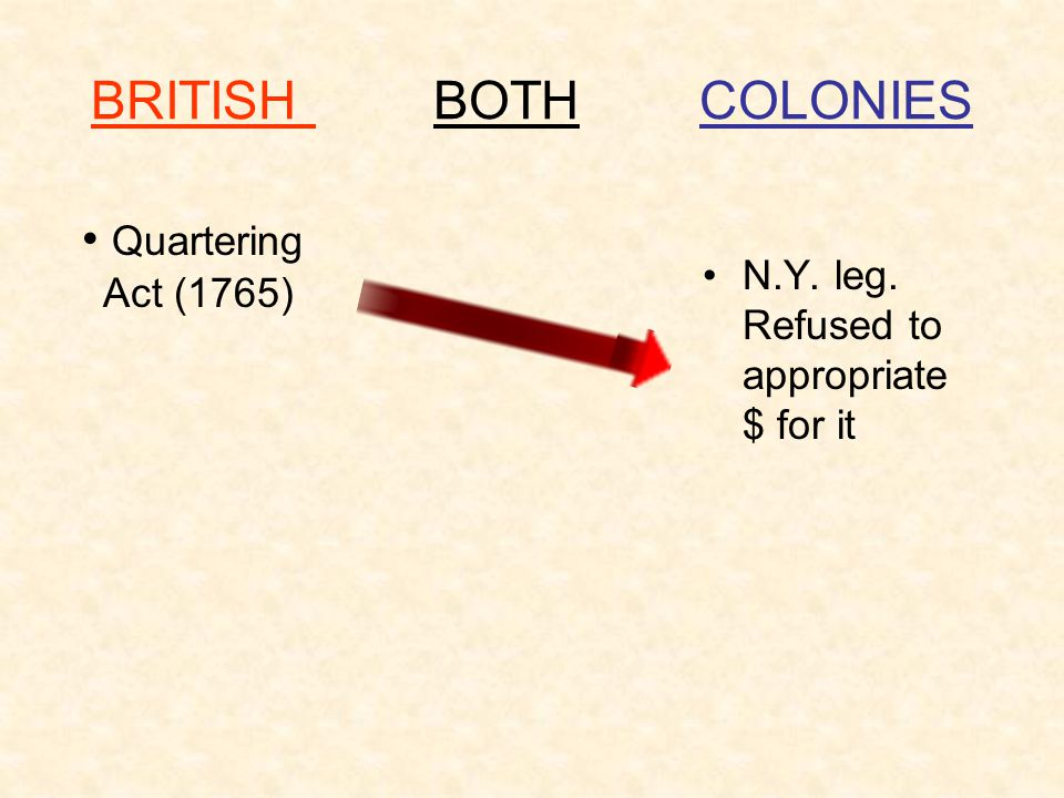 BRITISH BOTH COLONIES Quartering