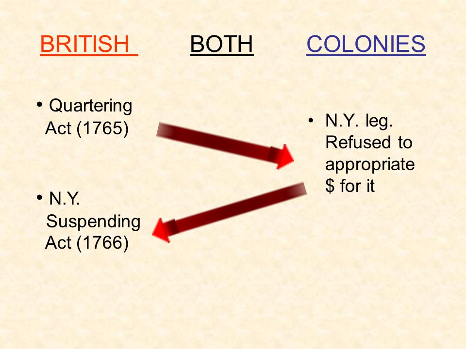 BRITISH BOTH COLONIES Quartering N.Y.