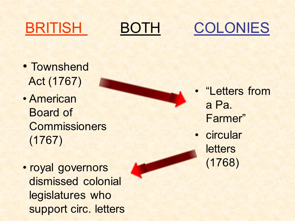 BRITISH BOTH COLONIES Townshend Letters from a Pa. Farmer