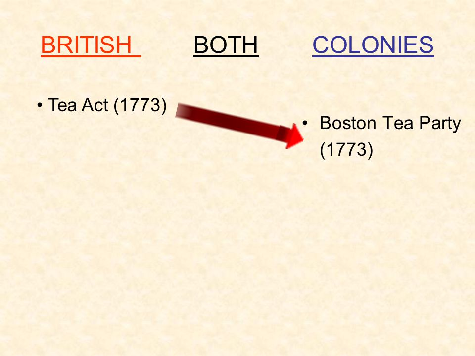 BRITISH BOTH COLONIES Boston Tea Party (1773) Tea Act (1773)