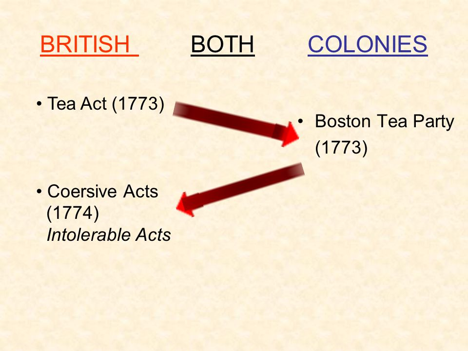 BRITISH BOTH COLONIES Tea Act (1773) Boston Tea Party (1773)