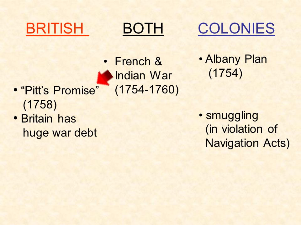BRITISH BOTH COLONIES Albany Plan French & Indian War (1754-1760)