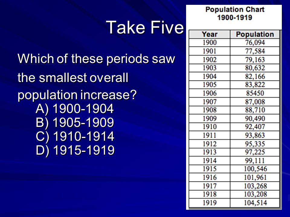Take Five Which of these periods saw the smallest overall