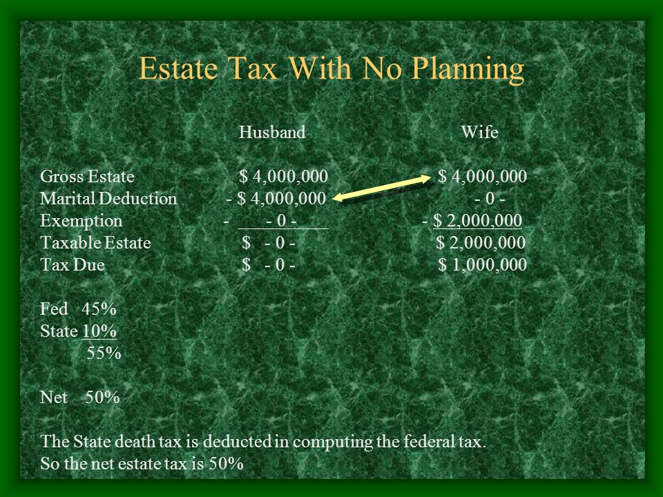 Estate Tax With No Planning