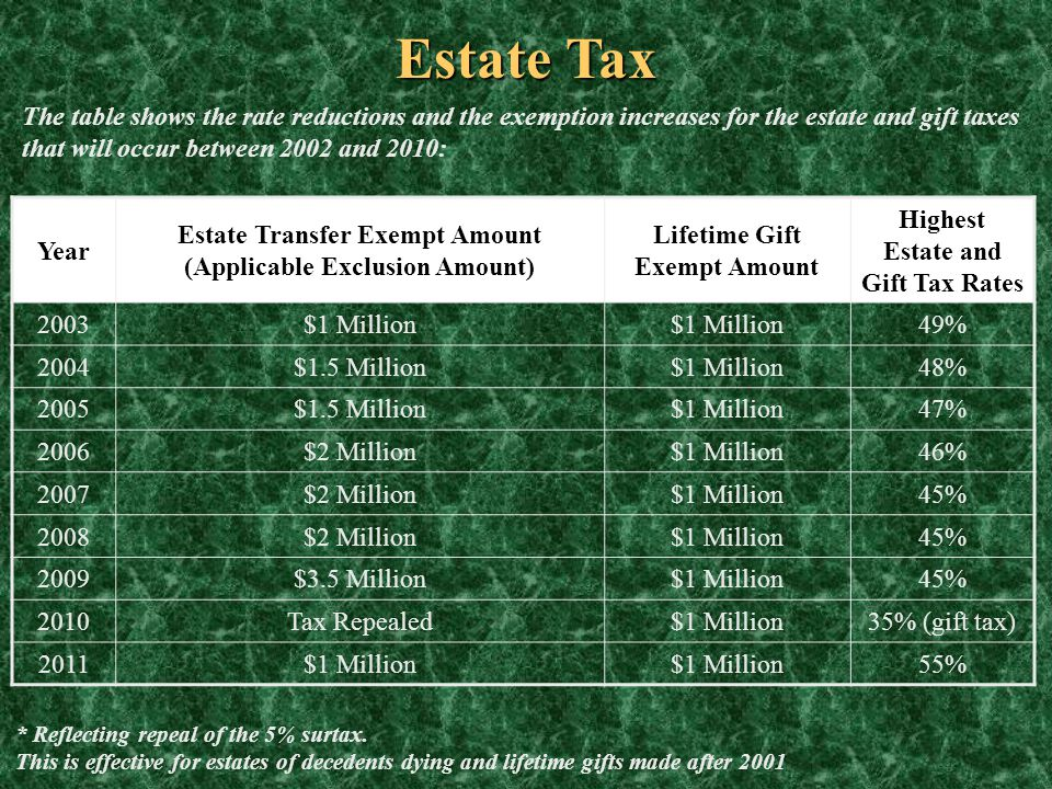 Estate Tax The table shows the rate reductions and the exemption increases for the estate and gift taxes that will occur between 2002 and 2010: