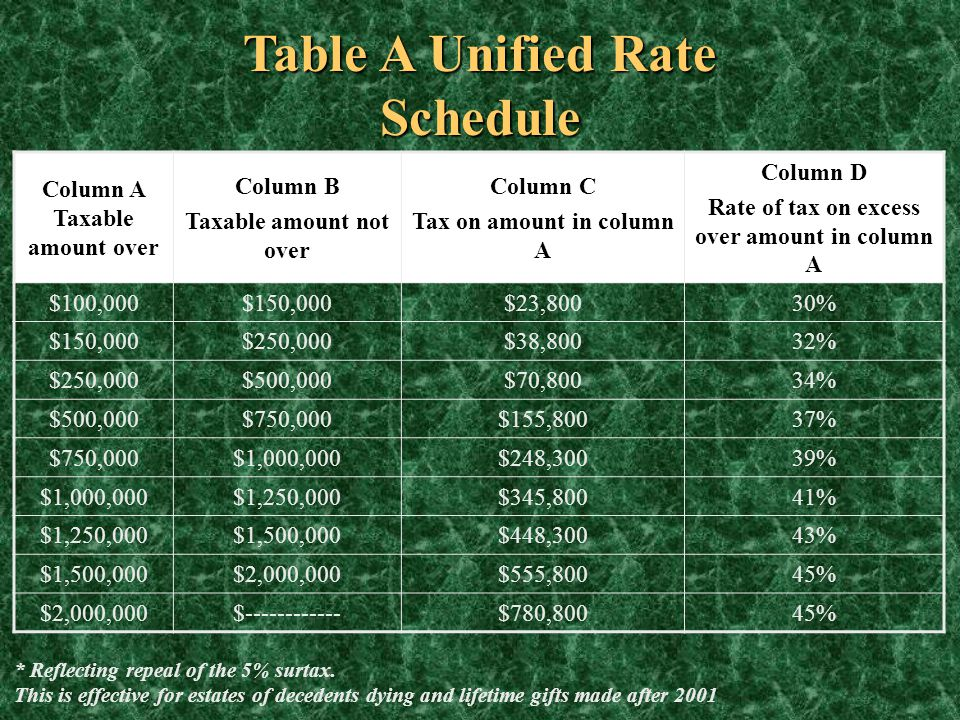 Table A Unified Rate Schedule