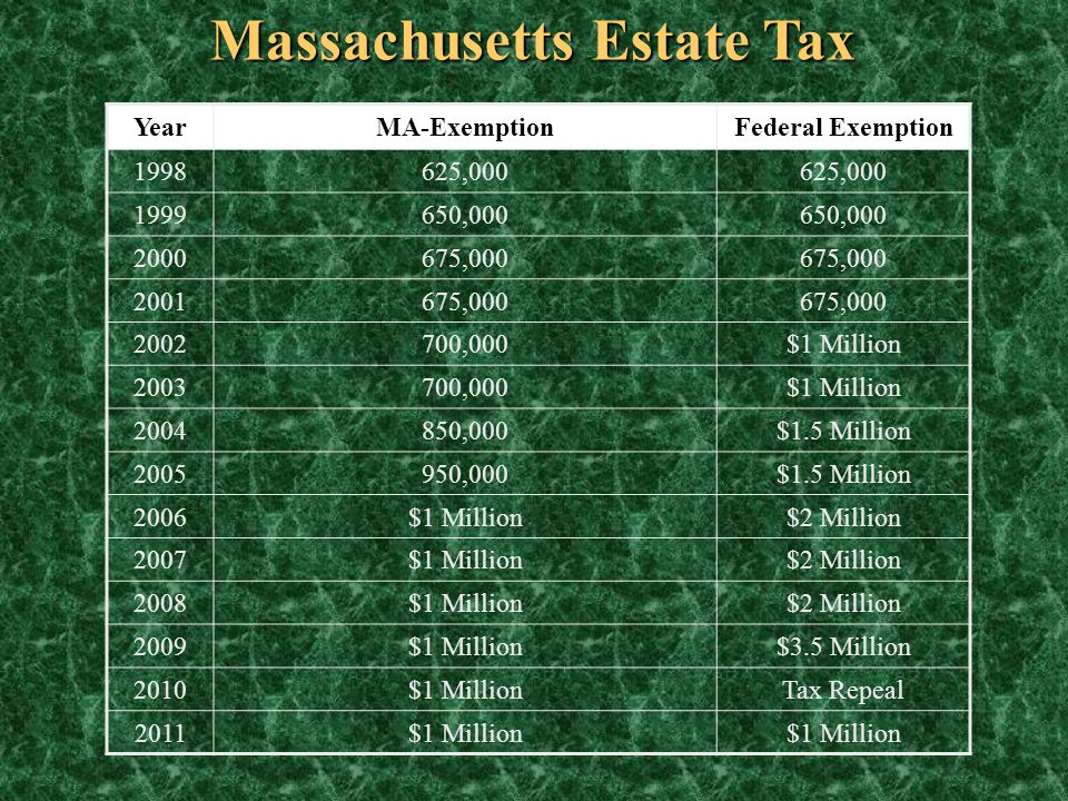 Massachusetts Estate Tax
