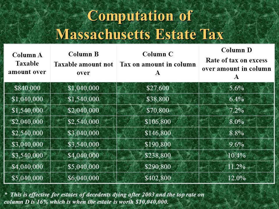 Computation of Massachusetts Estate Tax