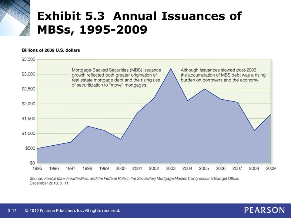 Exhibit 5.3 Annual Issuances of MBSs, 1995-2009