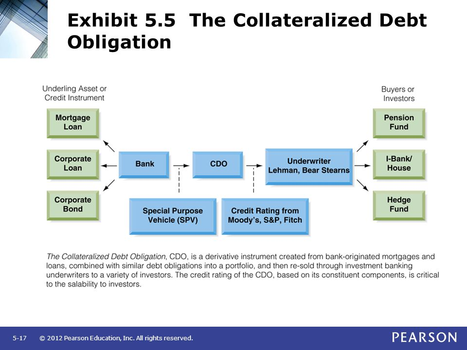 Exhibit 5.5 The Collateralized Debt Obligation