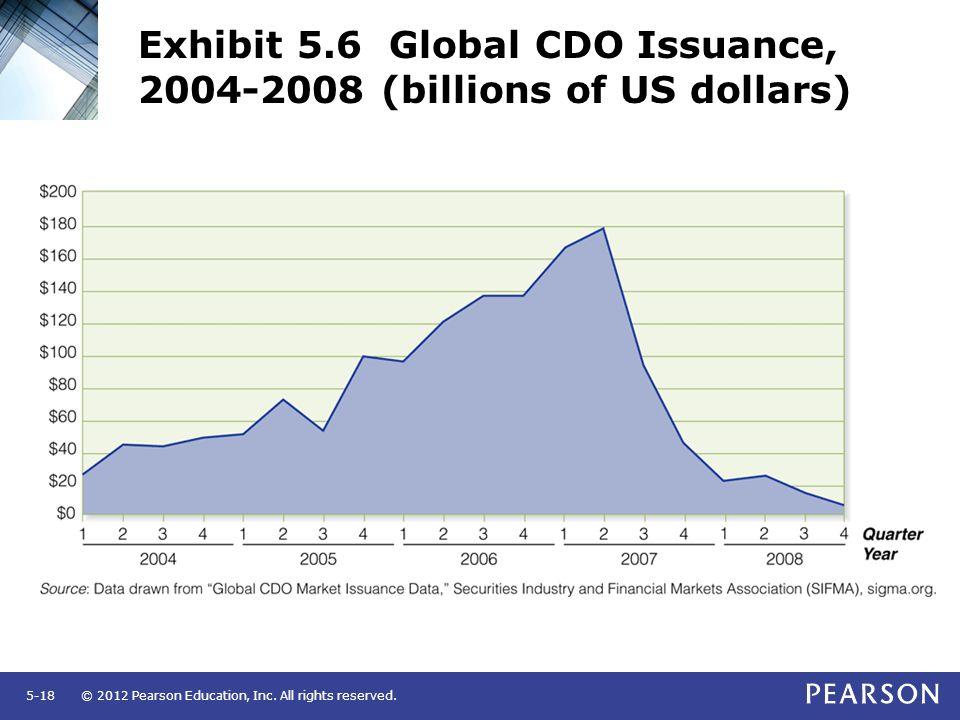 Exhibit 5.6 Global CDO Issuance, 2004-2008 (billions of US dollars)