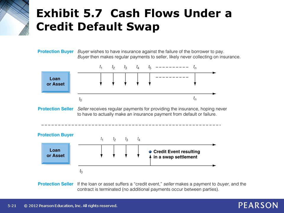Exhibit 5.7 Cash Flows Under a Credit Default Swap