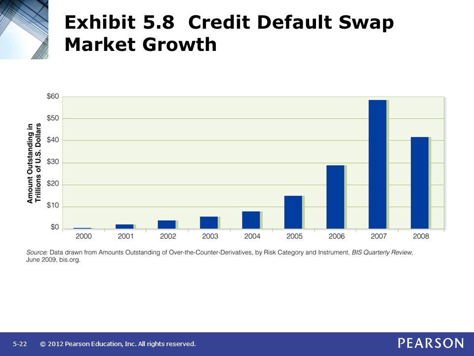Exhibit 5.8 Credit Default Swap Market Growth