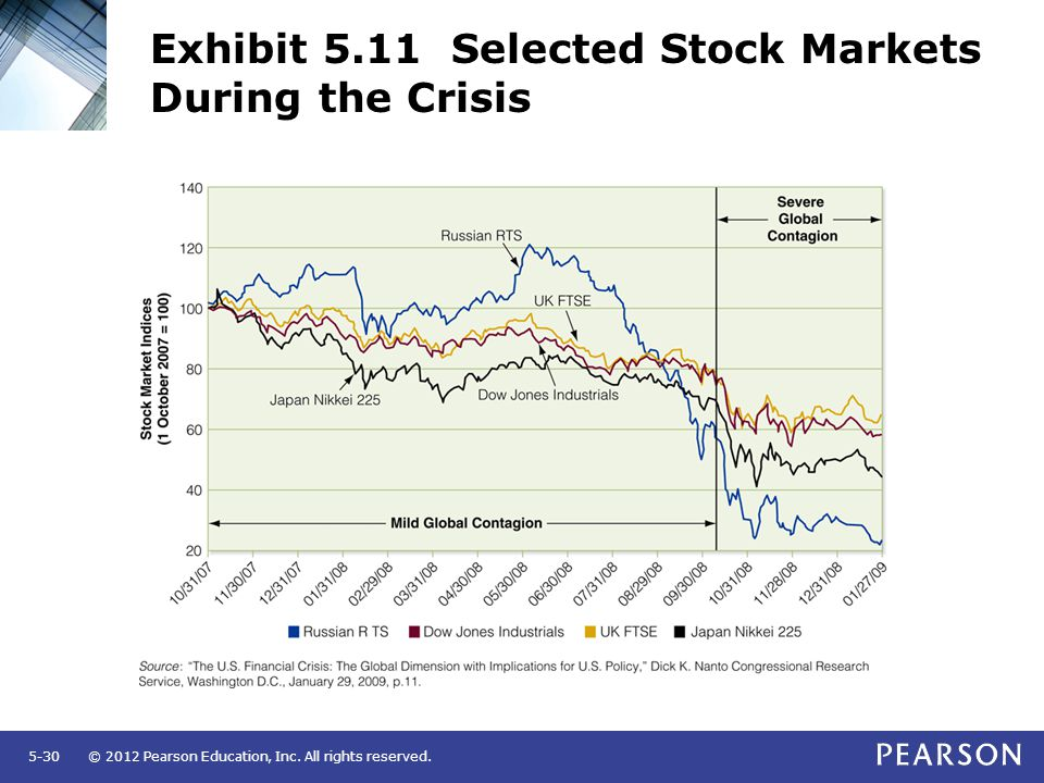 Exhibit 5.11 Selected Stock Markets During the Crisis