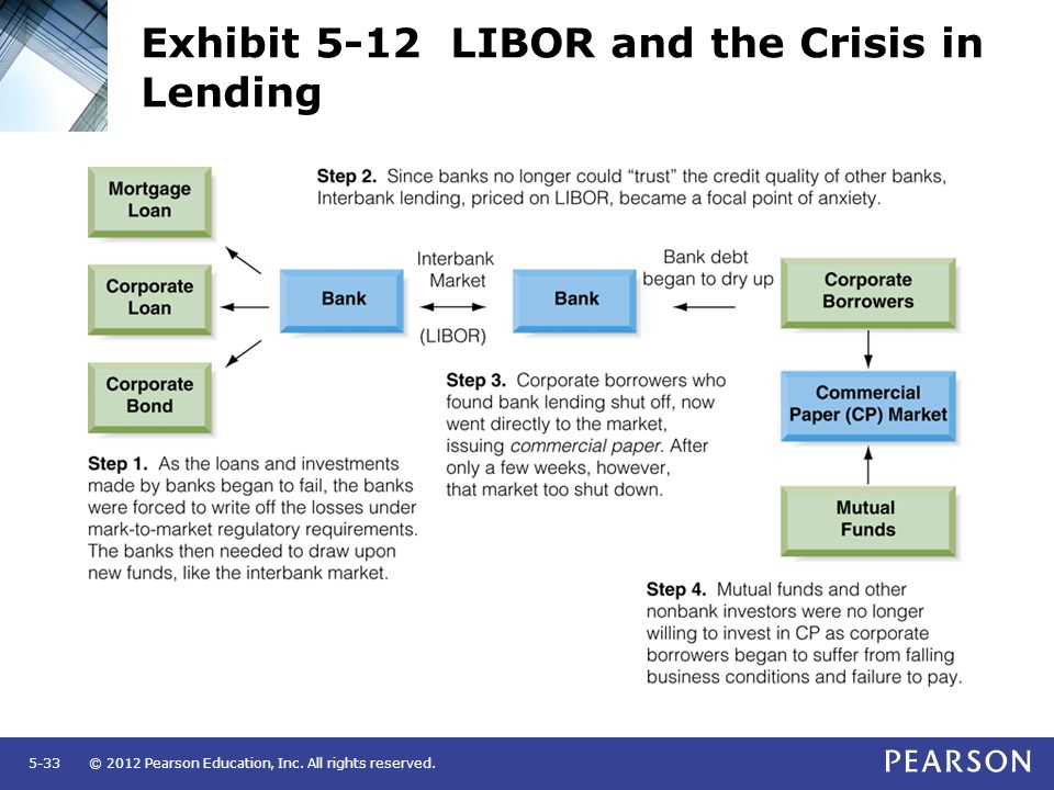 Exhibit 5-12 LIBOR and the Crisis in Lending