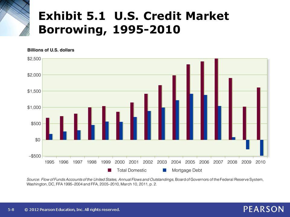 Exhibit 5.1 U.S. Credit Market Borrowing, 1995-2010