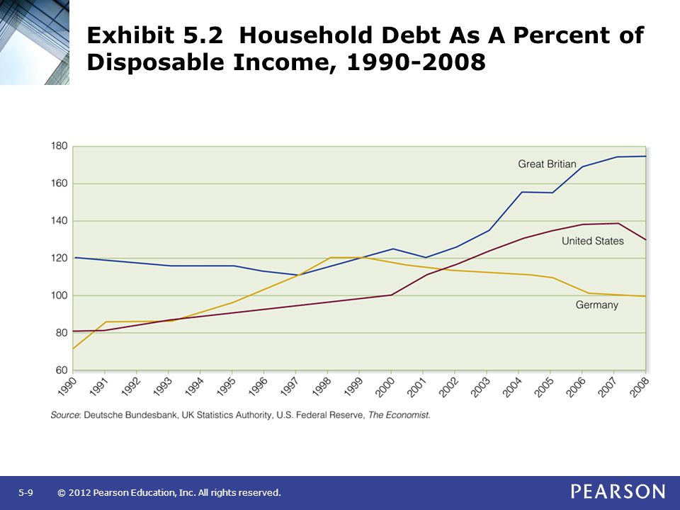 Exhibit 5.2 Household Debt As A Percent of Disposable Income, 1990-2008