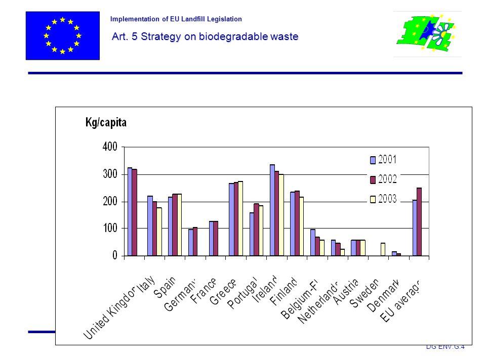 Implementation of EU Landfill Legislation Art