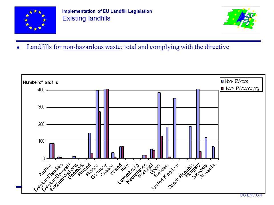 Implementation of EU Landfill Legislation Existing landfills