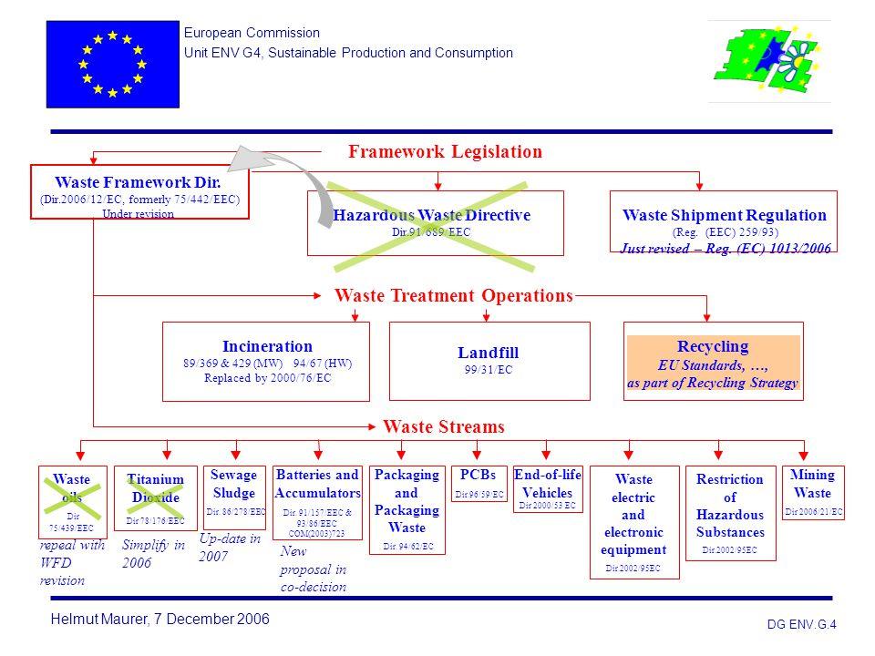 Waste Treatment Operations Framework Legislation