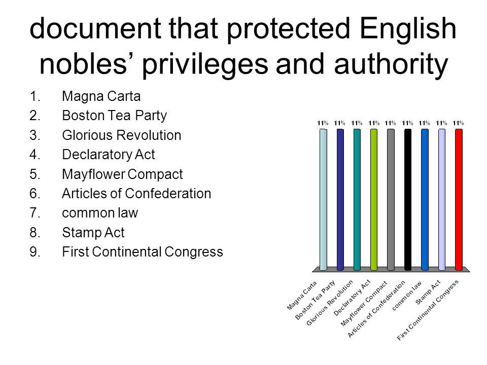 document that protected English nobles' privileges and authority