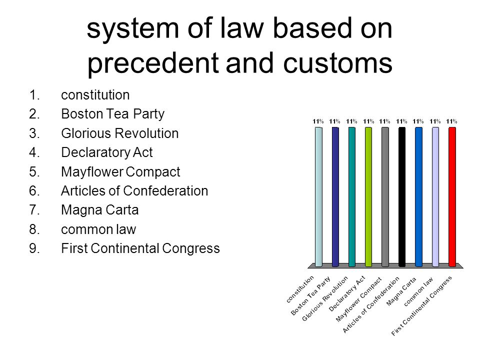 system of law based on precedent and customs