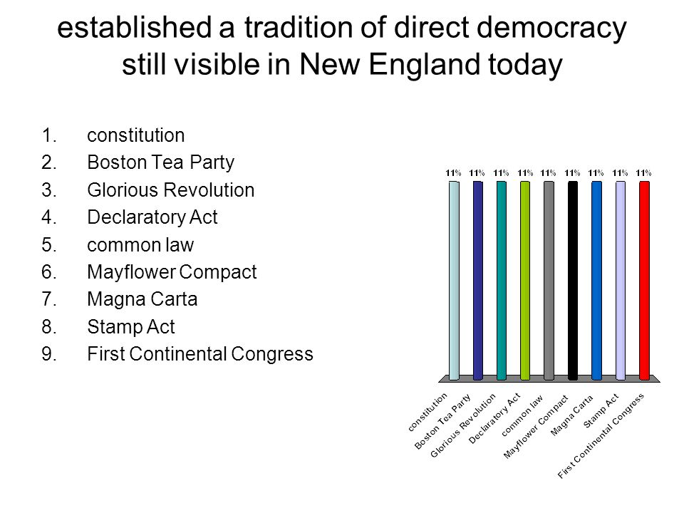 established a tradition of direct democracy still visible in New England today