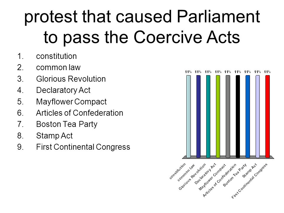 protest that caused Parliament to pass the Coercive Acts