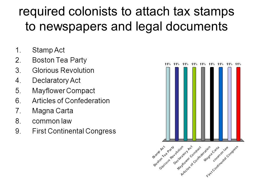 required colonists to attach tax stamps to newspapers and legal documents