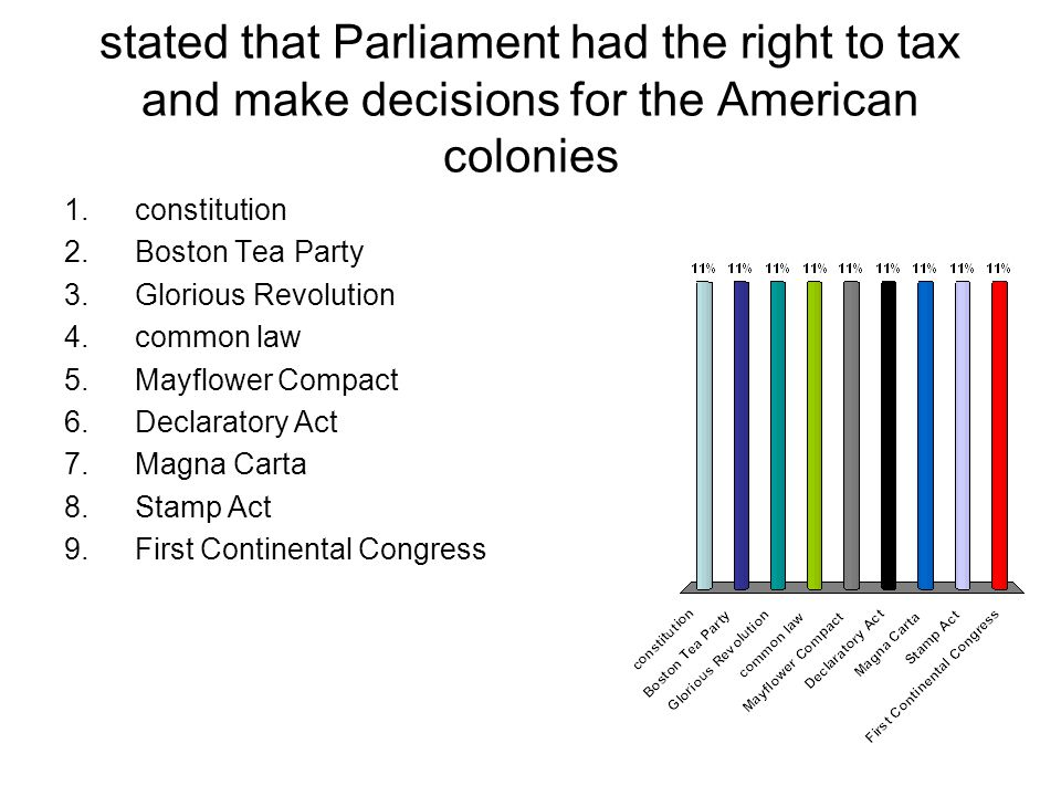 stated that Parliament had the right to tax and make decisions for the American colonies