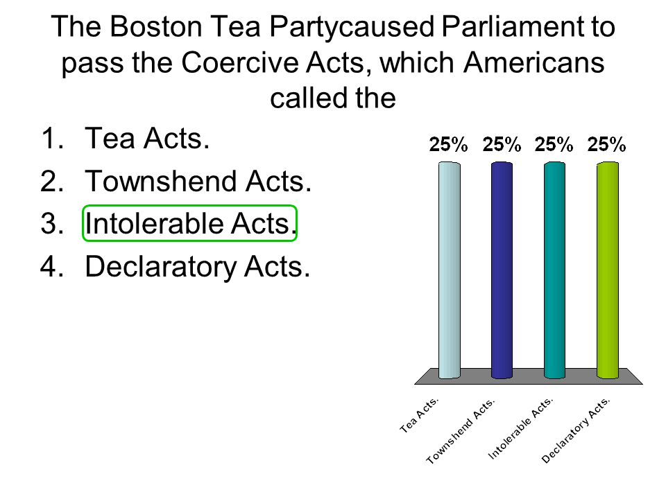 The Boston Tea Partycaused Parliament to pass the Coercive Acts, which Americans called the