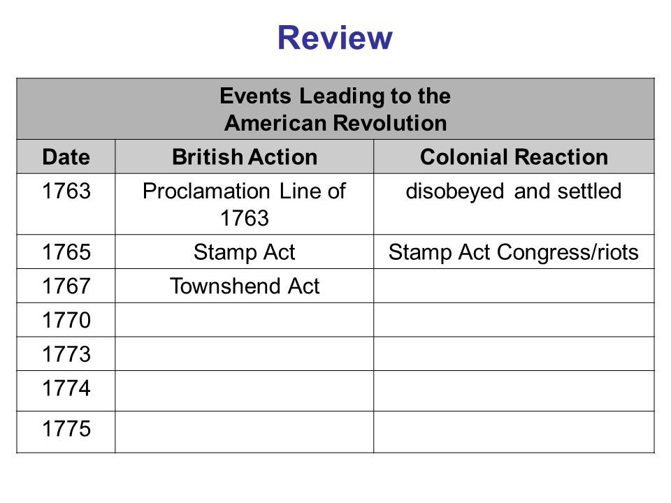 Stamp Act Congress/riots