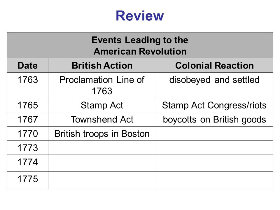 Review Events Leading to the American Revolution Date British Action