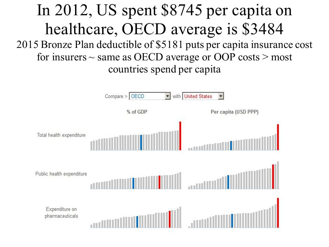 In 2012, US spent $8745 per capita on healthcare, OECD average is $3484 2015 Bronze Plan deductible of $5181 puts per capita insurance cost for insurers ~ same as OECD average or OOP costs > most countries spend per capita