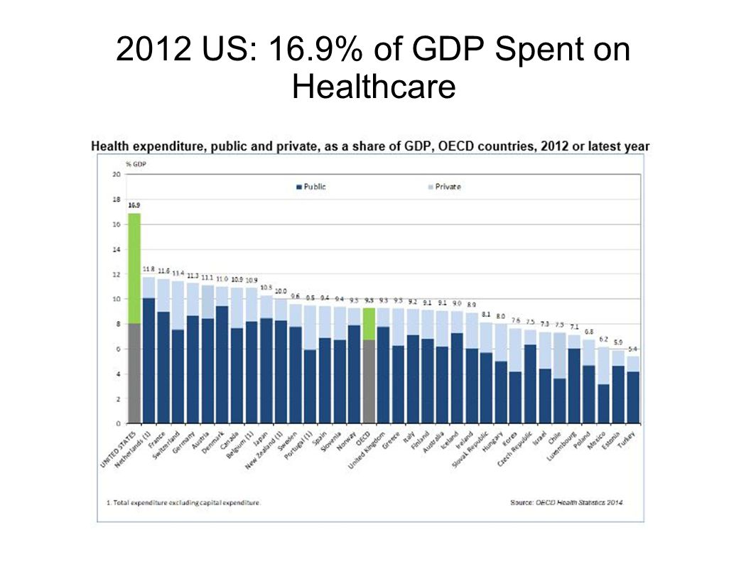 2012 US: 16.9% of GDP Spent on Healthcare