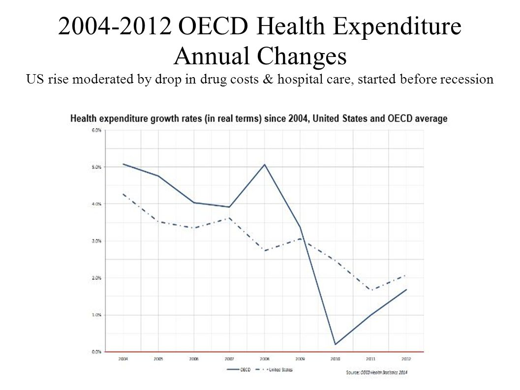 2004-2012 OECD Health Expenditure Annual Changes US rise moderated by drop in drug costs & hospital care, started before recession