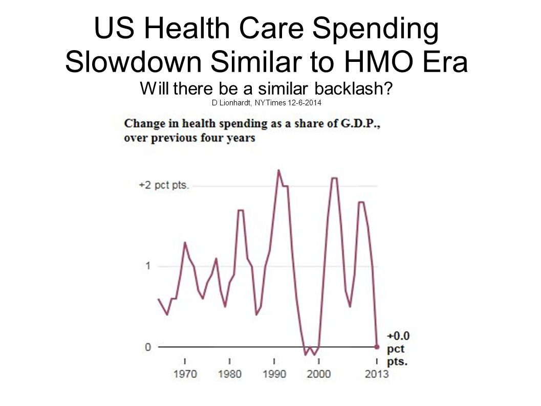US Health Care Spending Slowdown Similar to HMO Era Will there be a similar backlash.