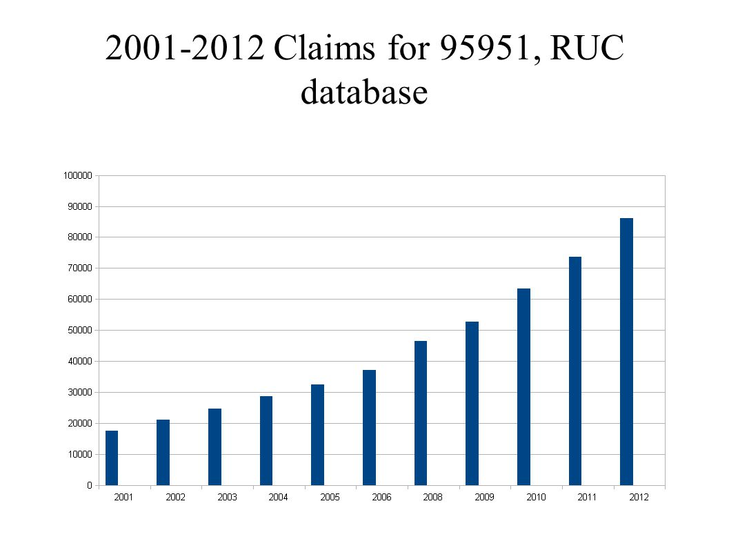 2001-2012 Claims for 95951, RUC database