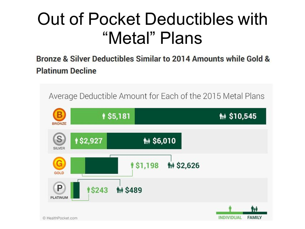 Out of Pocket Deductibles with Metal Plans