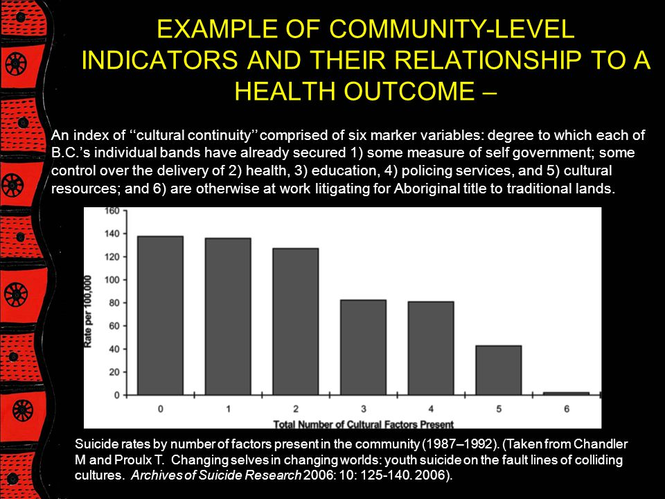 EXAMPLE OF COMMUNITY-LEVEL INDICATORS AND THEIR RELATIONSHIP TO A HEALTH OUTCOME –
