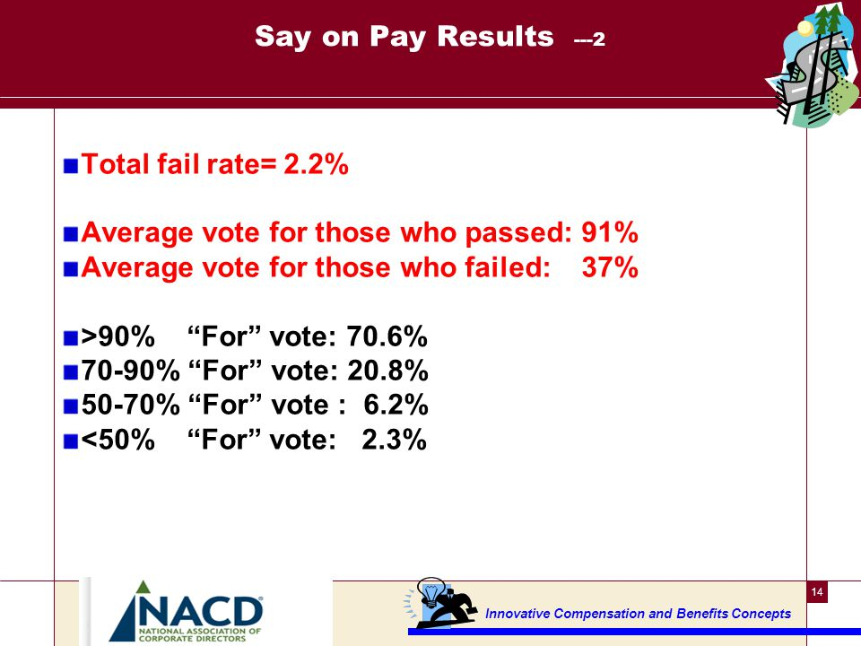 Say on Pay Results---3 ISS: <70% approval rating---will have to address any perceived shortfalls in procedures, votes, etc.