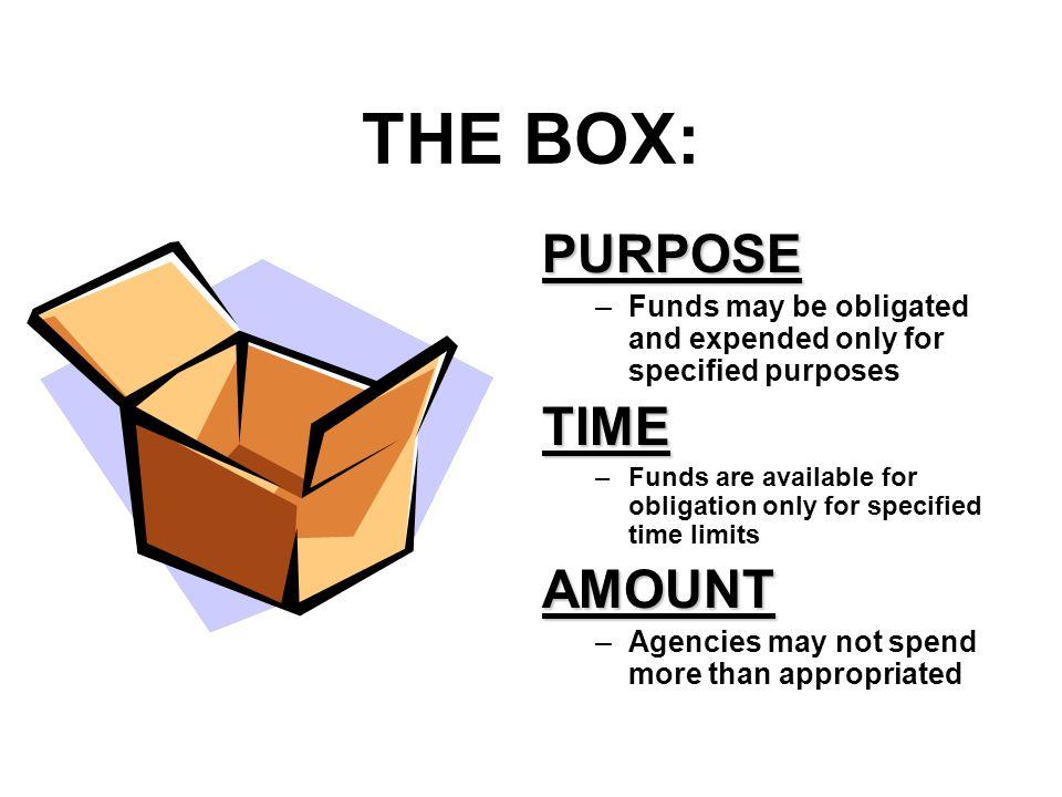 THE BOX: PURPOSE TIME AMOUNT