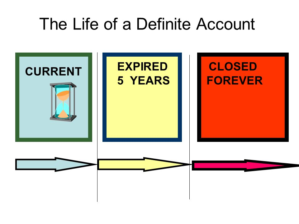 The Life of a Definite Account