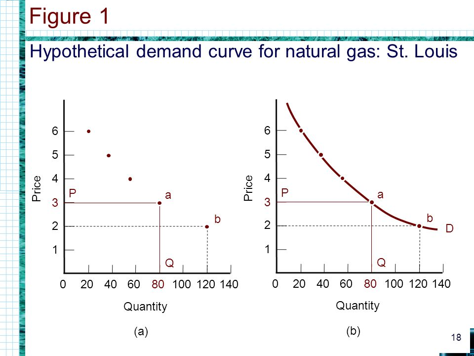 Figure 1 Hypothetical demand curve for natural gas: St. Louis Price 1