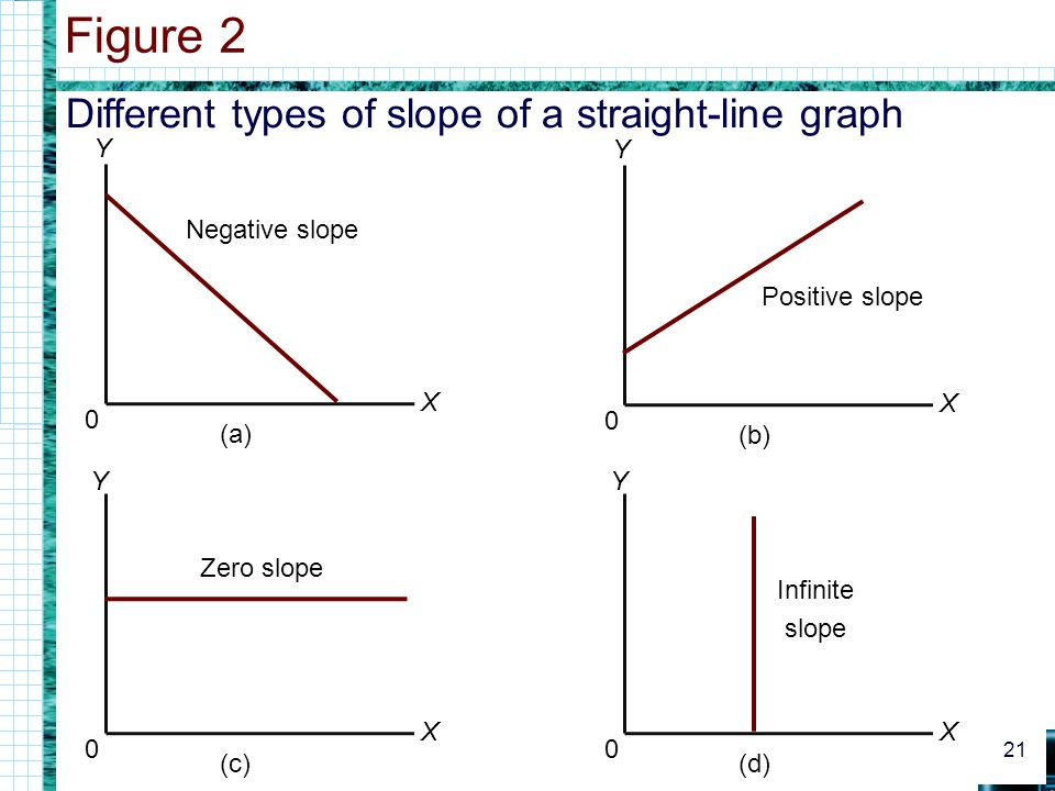 Figure 2 Different types of slope of a straight-line graph Y Y