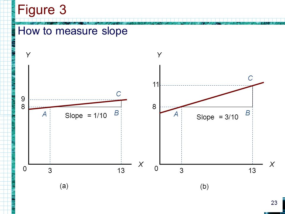 Figure 3 How to measure slope Y Y C 11 13 C 9 8 13 8 3 3 A B B