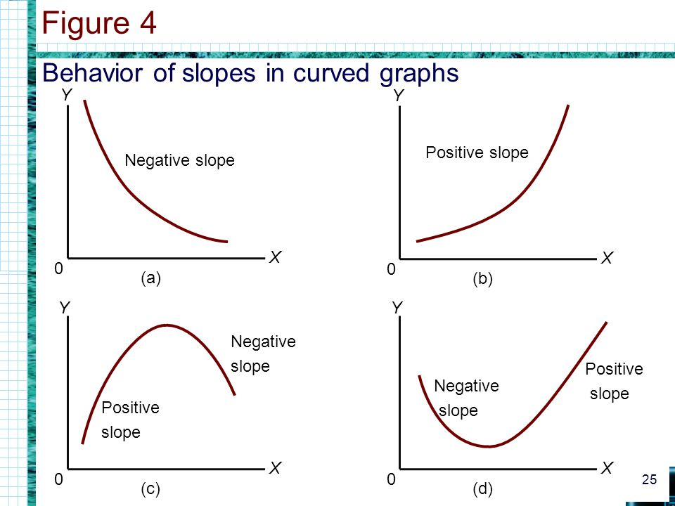 Figure 4 Behavior of slopes in curved graphs Y Y Positive slope