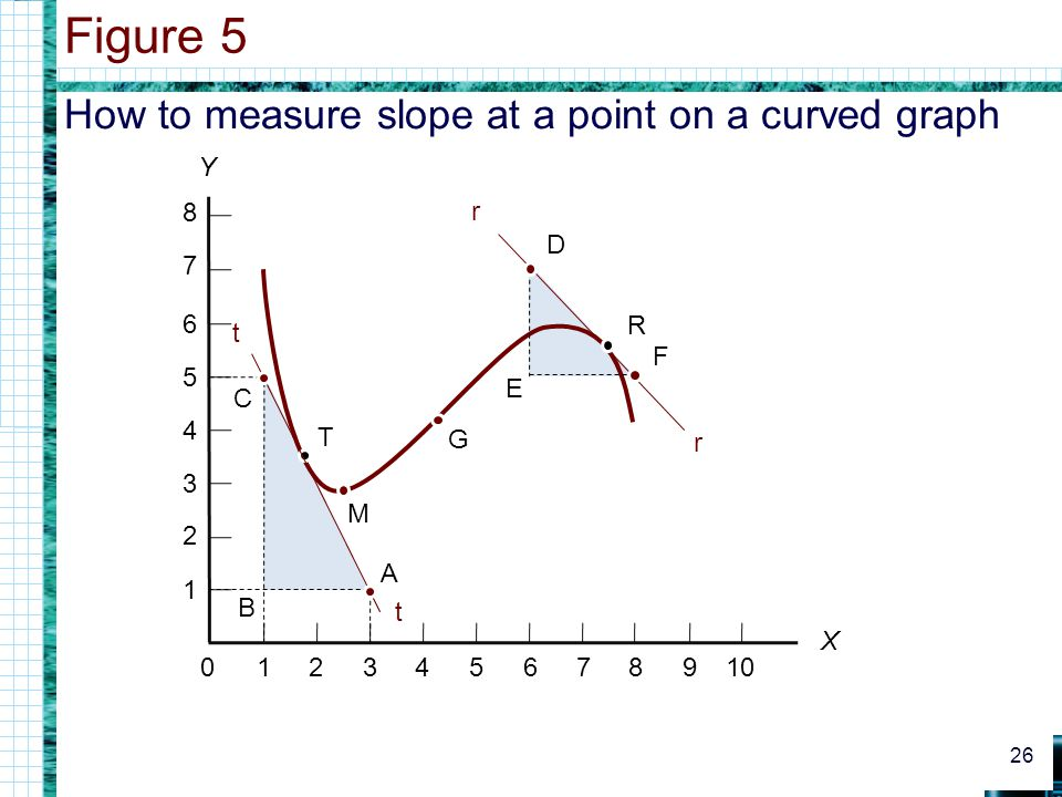 Figure 5 How to measure slope at a point on a curved graph Y 1 2 3 4 5
