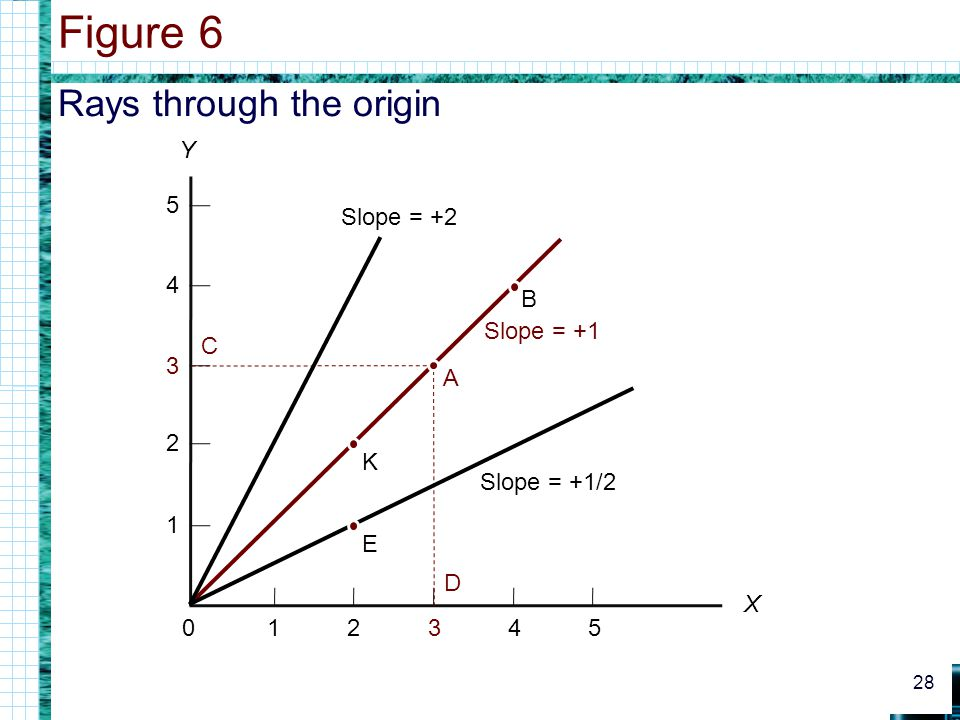 Figure 6 Rays through the origin Y 1 2 3 4 5 Slope = +2 B Slope = +1 C